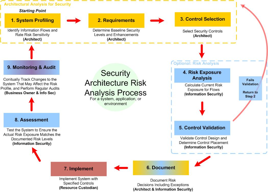 risk analysis 2018-06-11 threat modelling works to identify, communicate, and understand threats and mitigations within the context of protecting something of value threat.